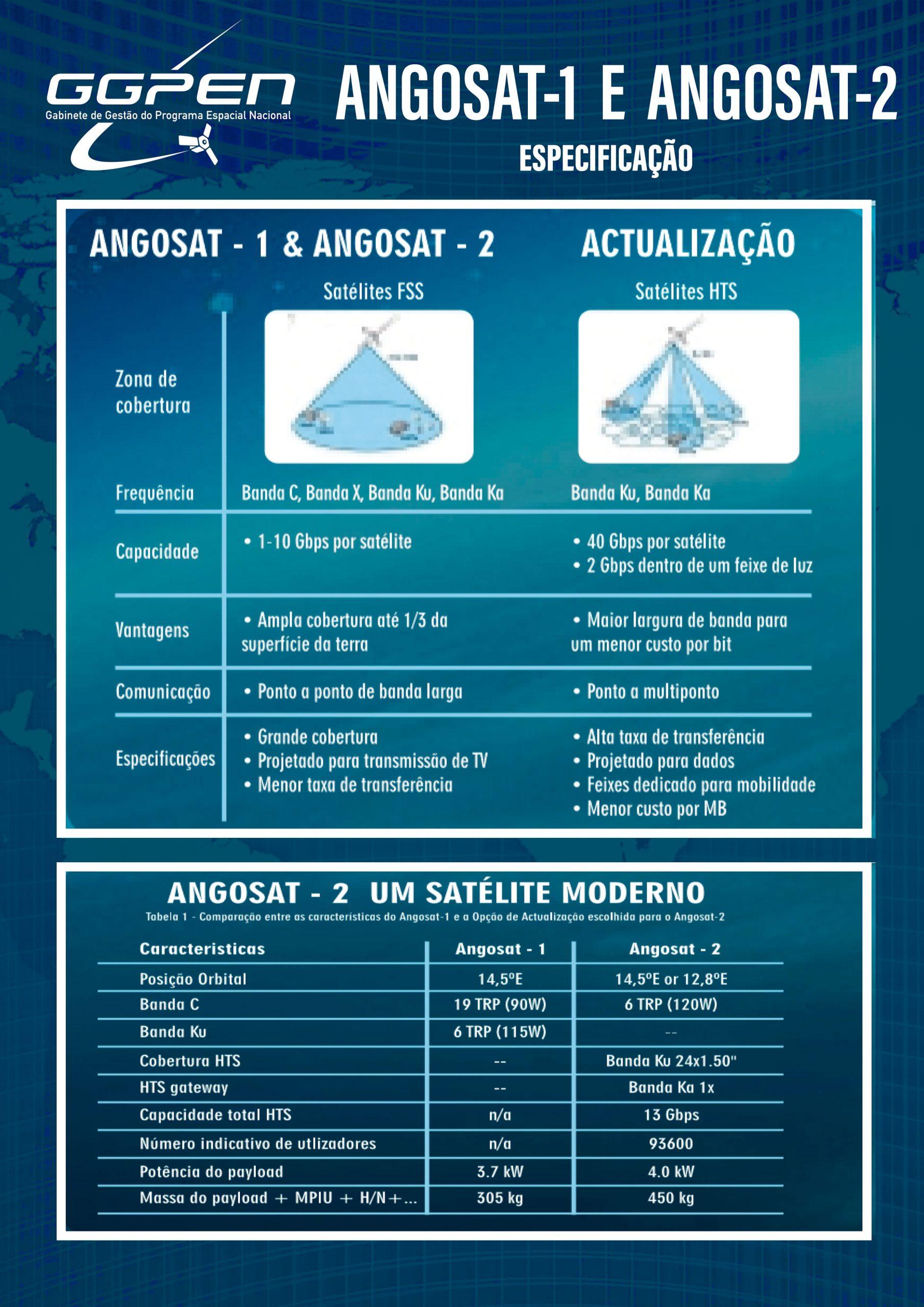 Angosat 1 vs Angosat 2 especificações