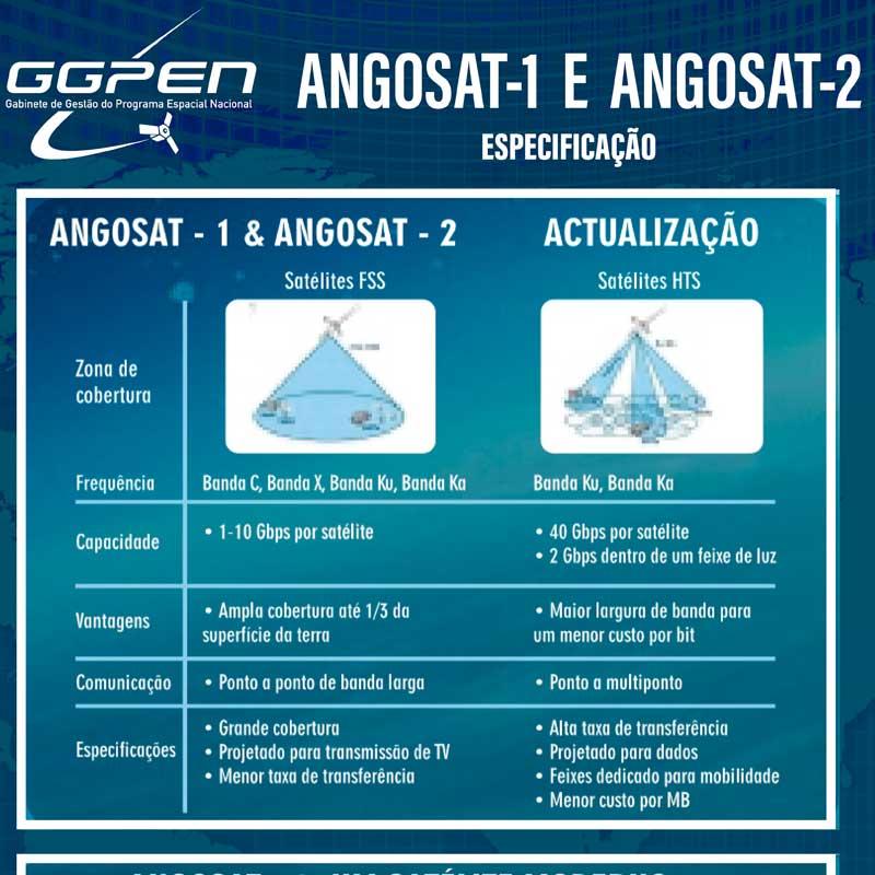 Angosat 1 vs Angosat 2 - Especificações